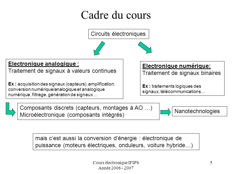 Introduction l lectronique ppt t l charger for Cours circuit logique