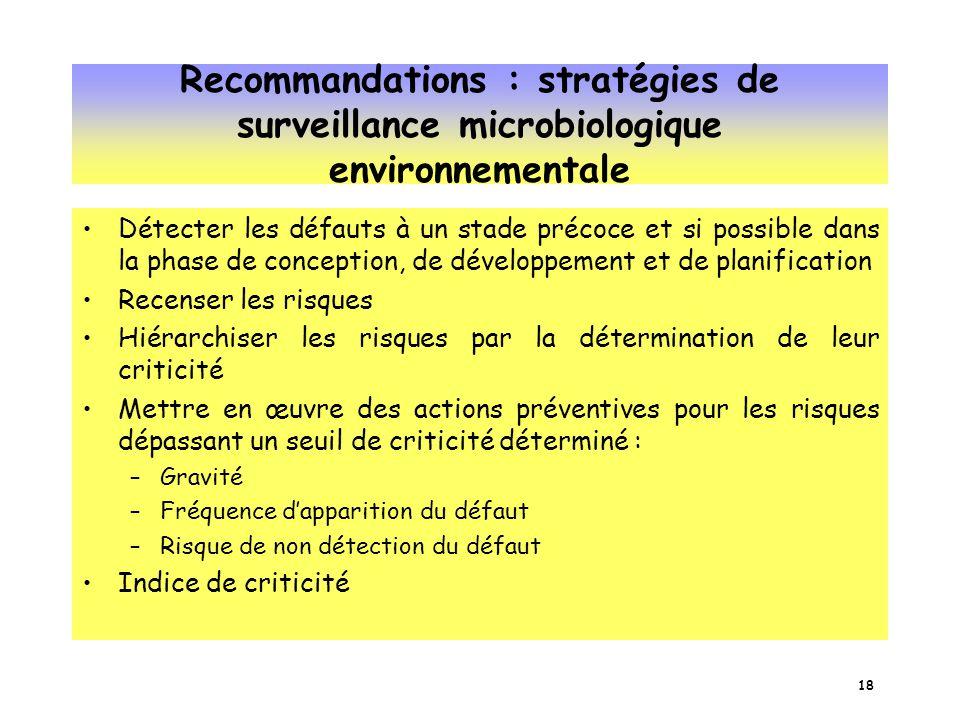 Recommandations : stratégies de surveillance microbiologique environnementale