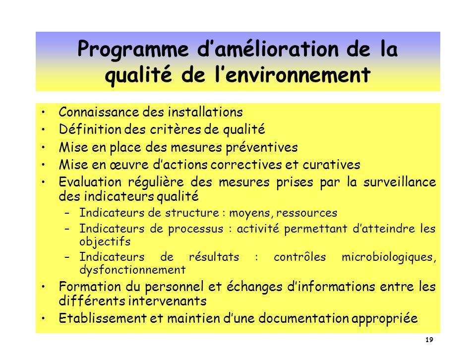 Programme d'amélioration de la qualité de l'environnement