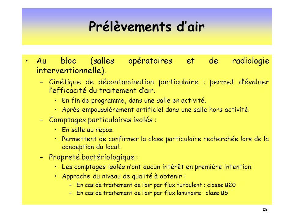 Prélèvements d'air Au bloc (salles opératoires et de radiologie interventionnelle).