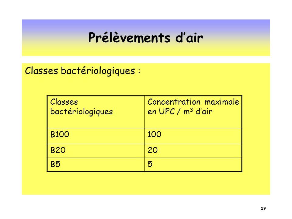 Prélèvements d'air Classes bactériologiques : Classes bactériologiques