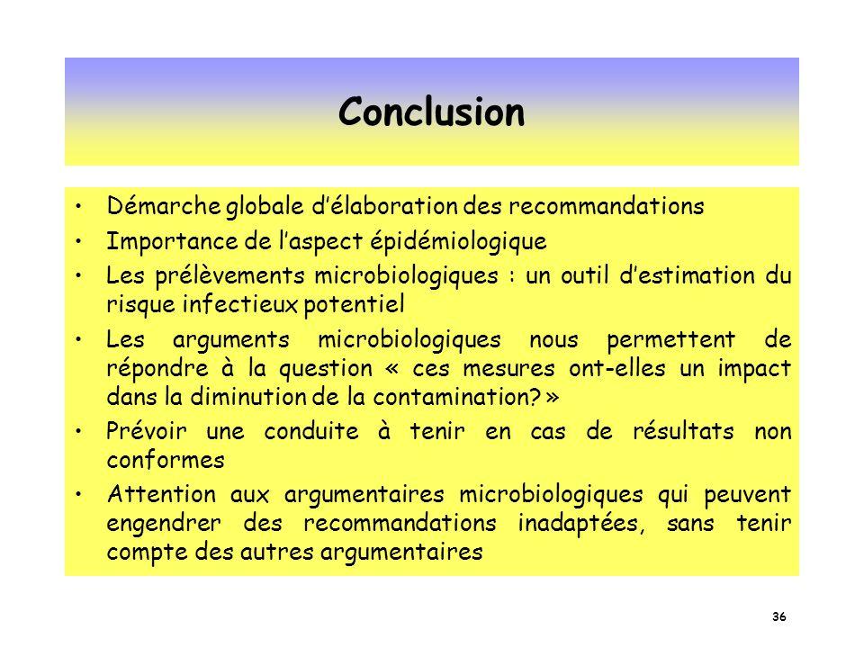 Conclusion Démarche globale d'élaboration des recommandations
