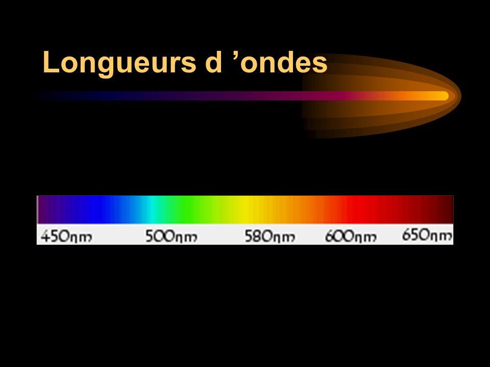 Ombre et lumiere donnees theoriques presentation des - Cercle chromatique longueur d onde ...