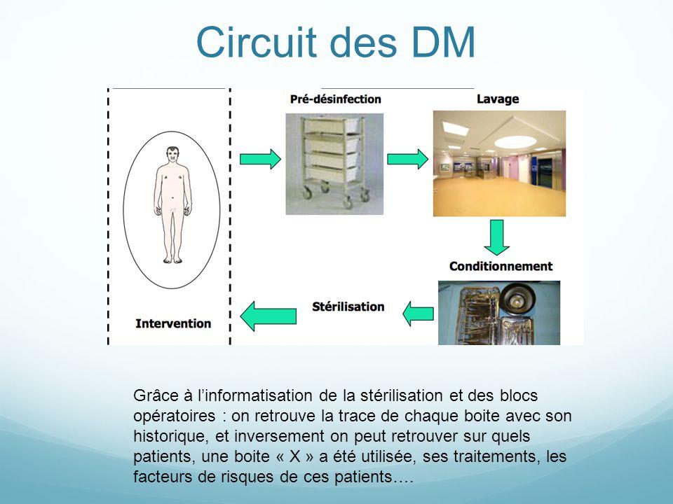 Circuit des DM
