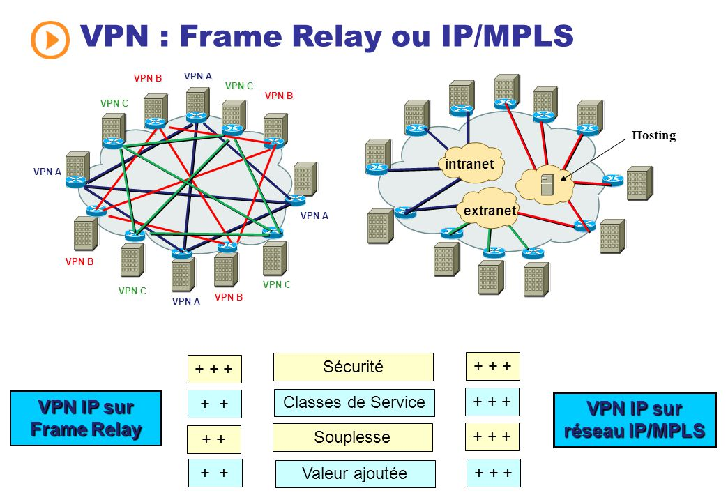 Difference between ISDN,Frame Relay,Site to SIte VPN, PPP,HDLC