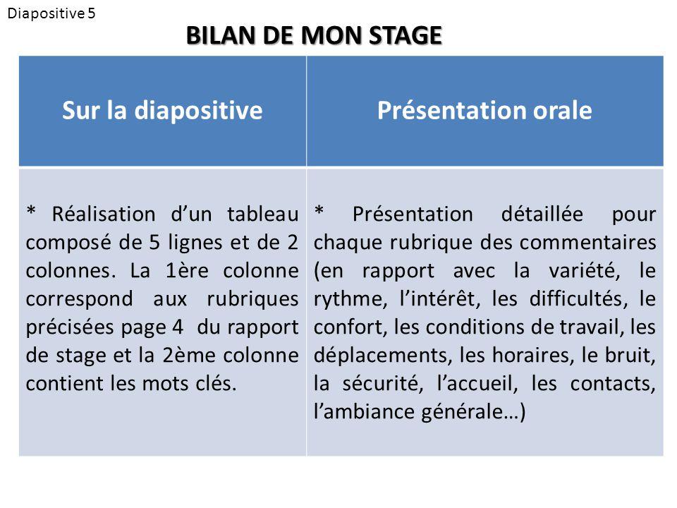 Sur la diapositive Présentation orale