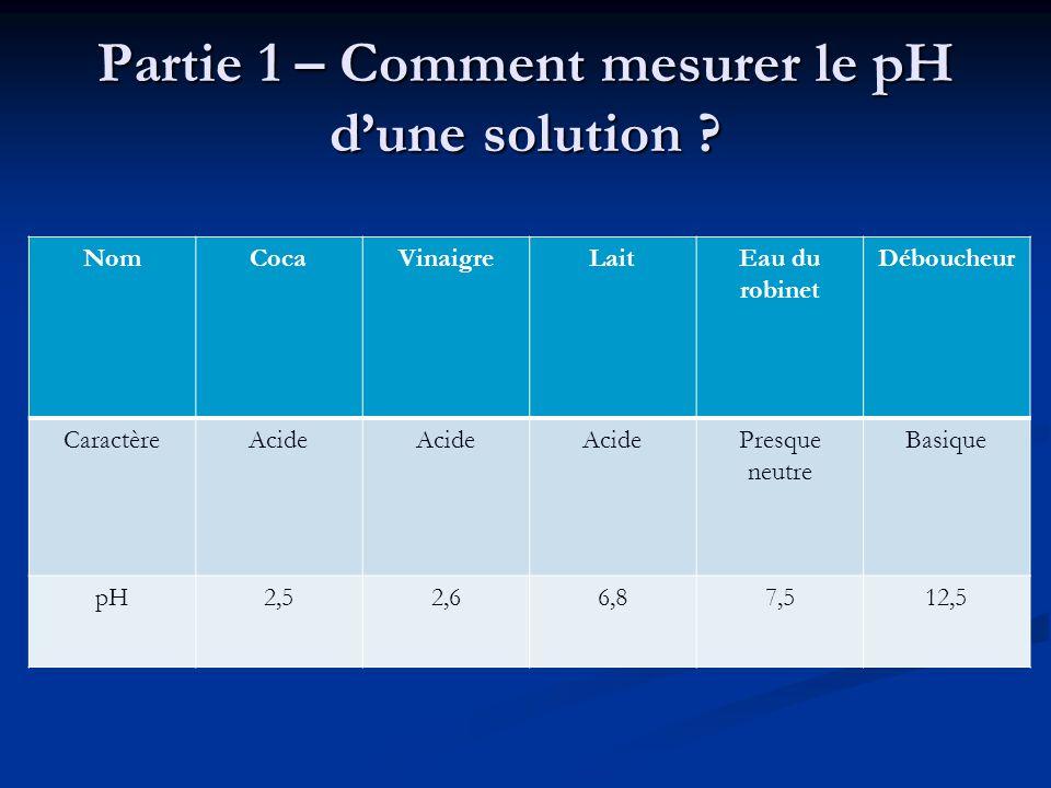 Correction tp n 12 ph acides et bases ppt video online t l charger - Comment mesurer le ph ...