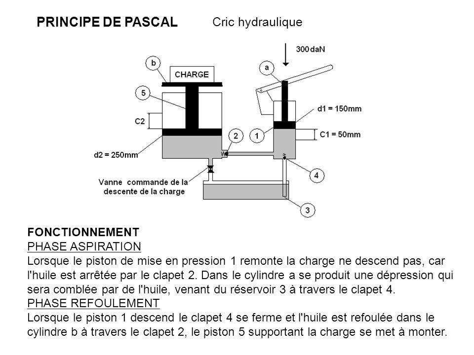 principe de pascal cric hydraulique fonctionnement phase aspiration ppt video online t l charger. Black Bedroom Furniture Sets. Home Design Ideas