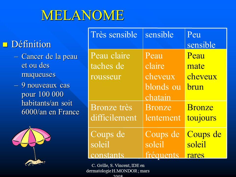 Soins infirmiers en dermatologie ppt video online t l charger - Coup de soleil definition ...