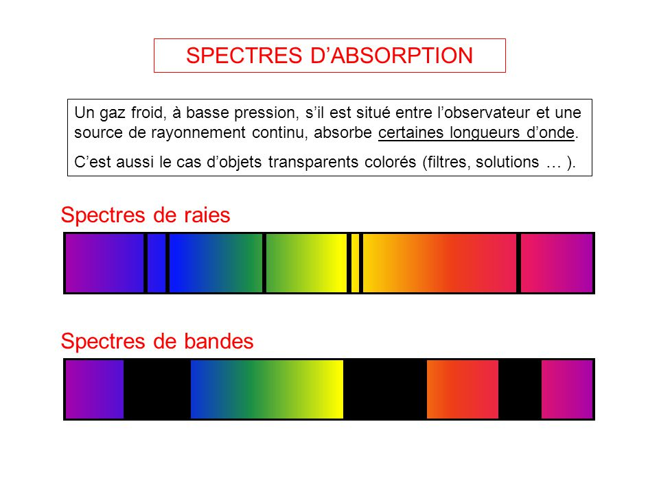SPECTRES D'ABSORPTION