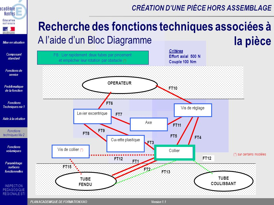 Recherche des fonctions techniques associées à la pièce