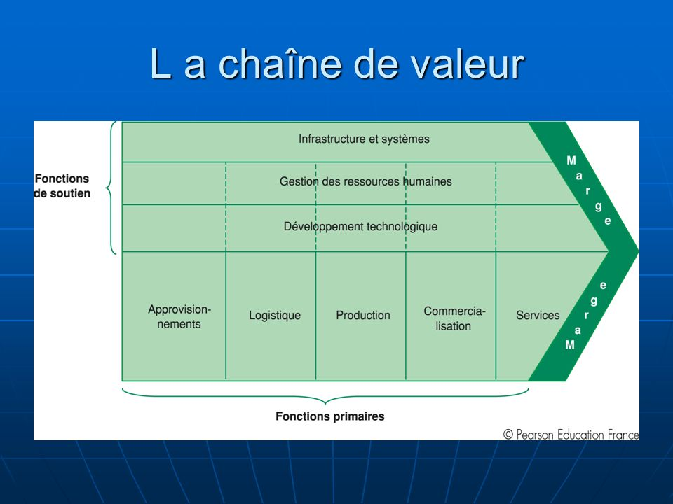 Management strat gique ppt t l charger for Valeur de l are en m2