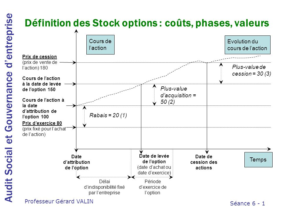 Plus value cession stock options