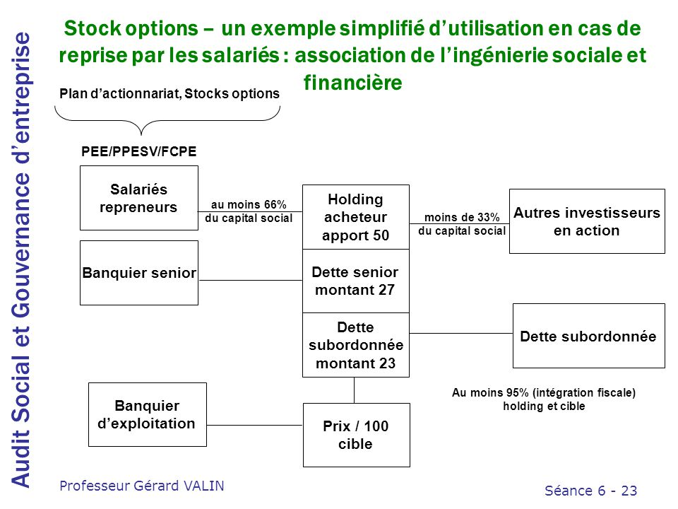 Pee et stock options