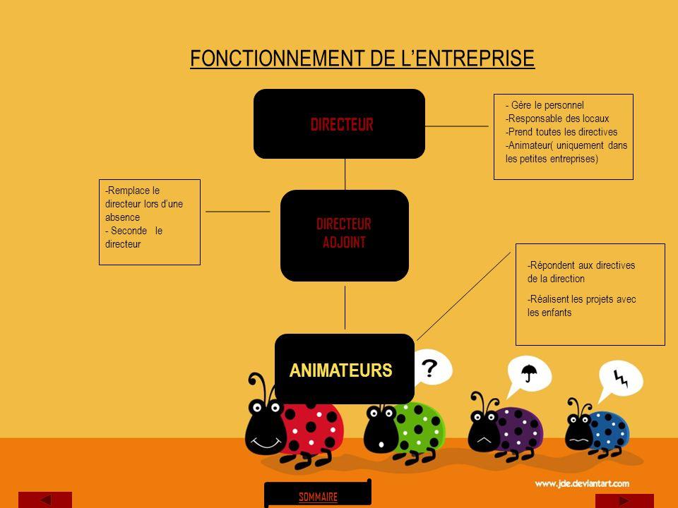 FONCTIONNEMENT DE L'ENTREPRISE
