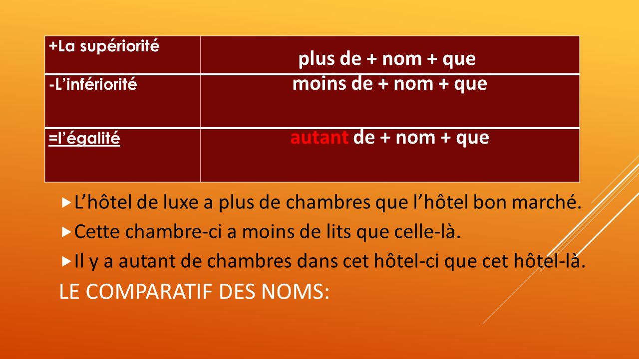 Le comparative et le superlatif ppt video online t l charger for Les noms des hotels