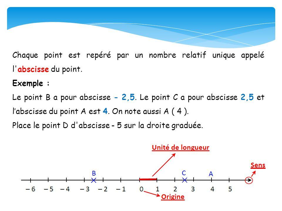 Chaque point est repéré par un nombre relatif unique appelé l abscisse du point.