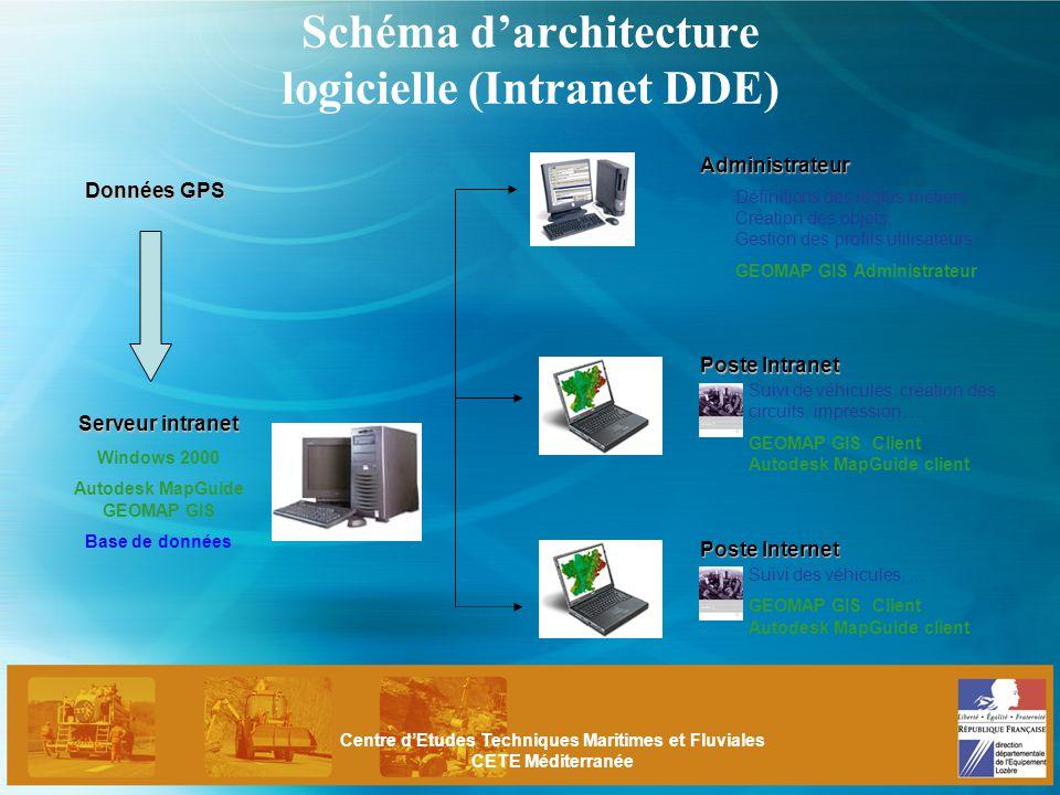 Projet pilote de suivi des engins par gps ppt t l charger for Architecture logicielle