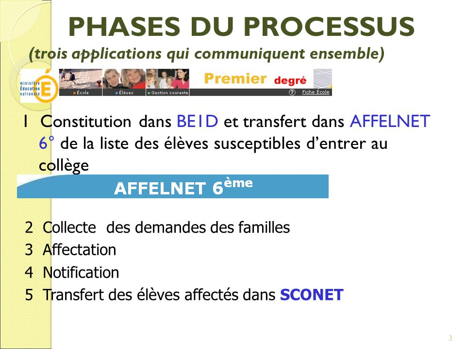 PHASES DU PROCESSUS (trois applications qui communiquent ensemble)