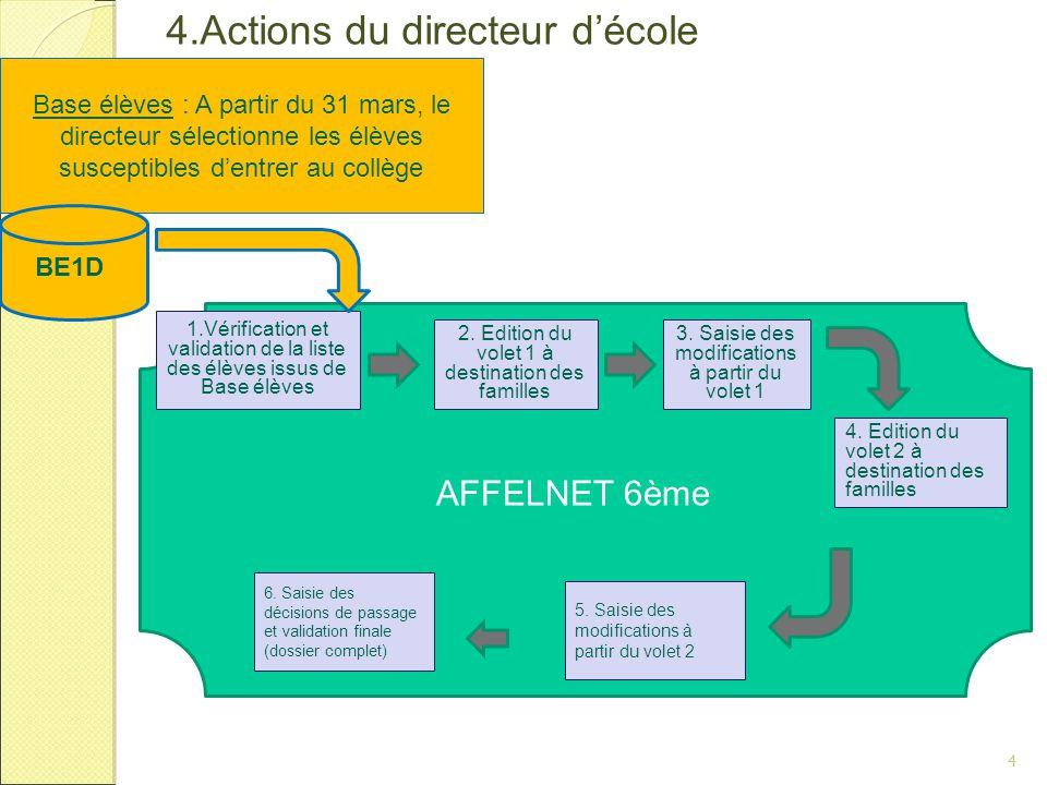 4.Actions du directeur d'école