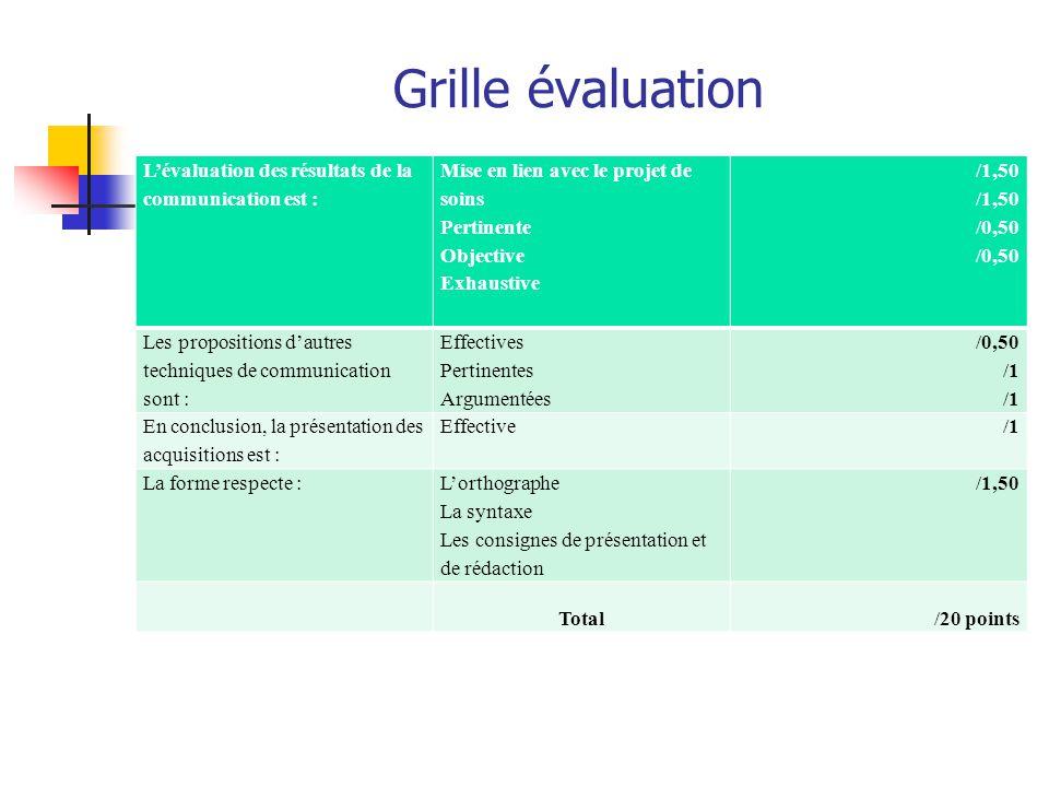 Grille évaluation L'évaluation des résultats de la communication est :