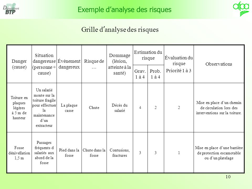 Analyse des risques des installations climatiques ppt - Grille d evaluation des risques professionnels ...