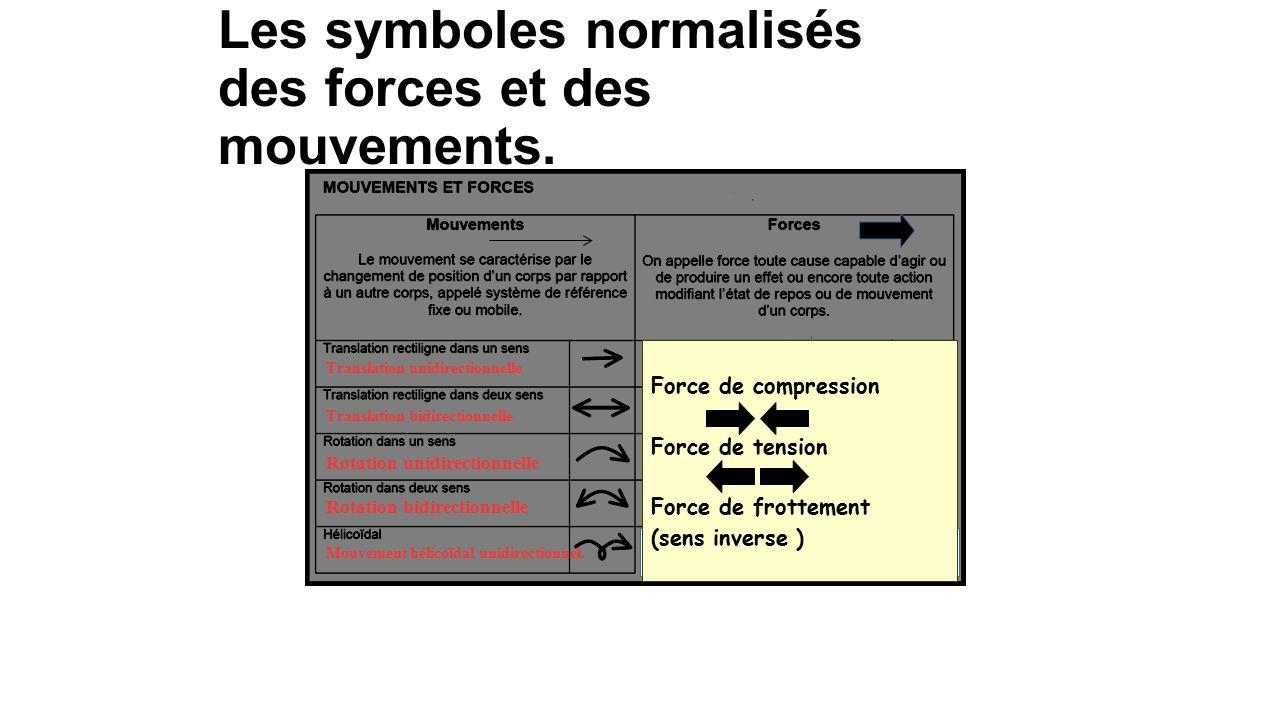 Les symboles normalisés des forces et des mouvements.