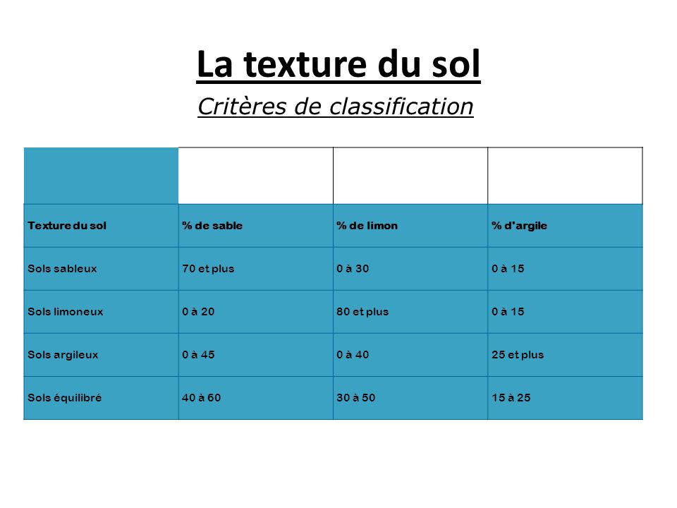 Critères de classification