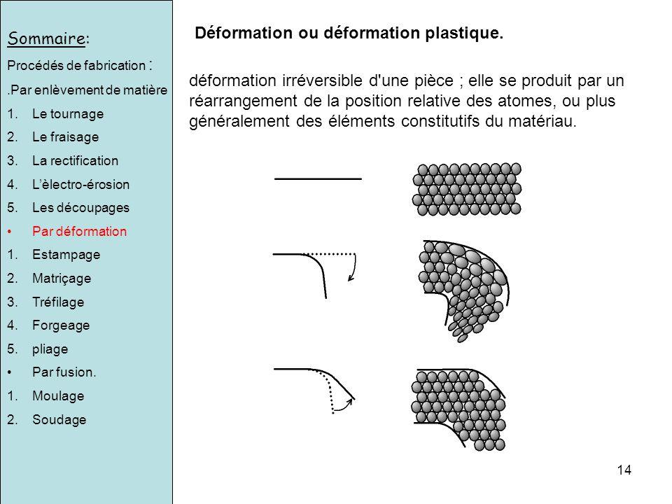 Déformation ou déformation plastique.