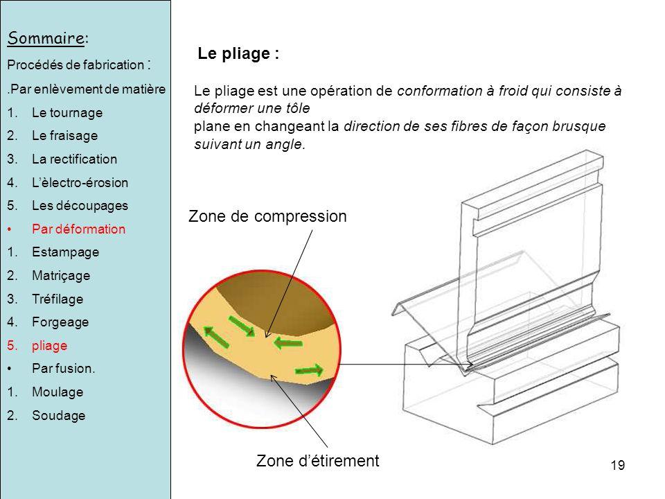 Sommaire: Le pliage : Zone de compression Zone d'étirement