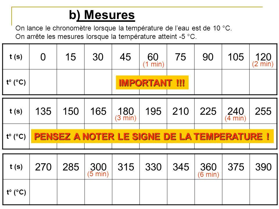 b) Mesures On lance le chronomètre lorsque la température de l'eau est de 10 °C. On arrête les mesures lorsque la température atteint -5 °C.