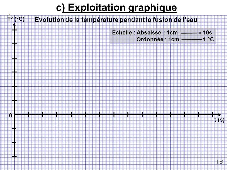 c) Exploitation graphique