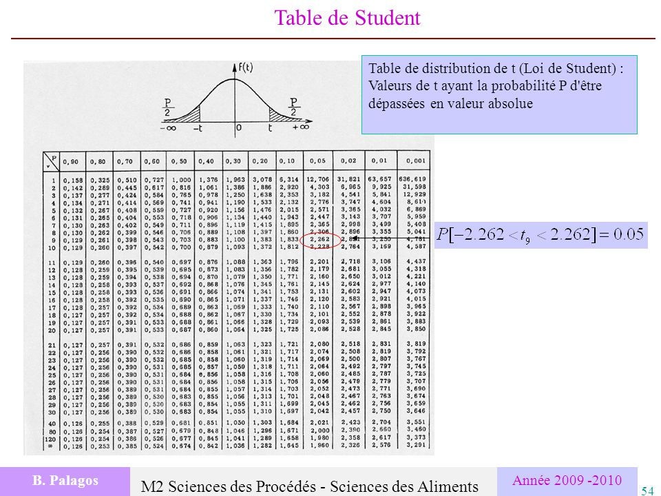 Bp bernard palagos cemagref montpellier ppt t l charger for Table student