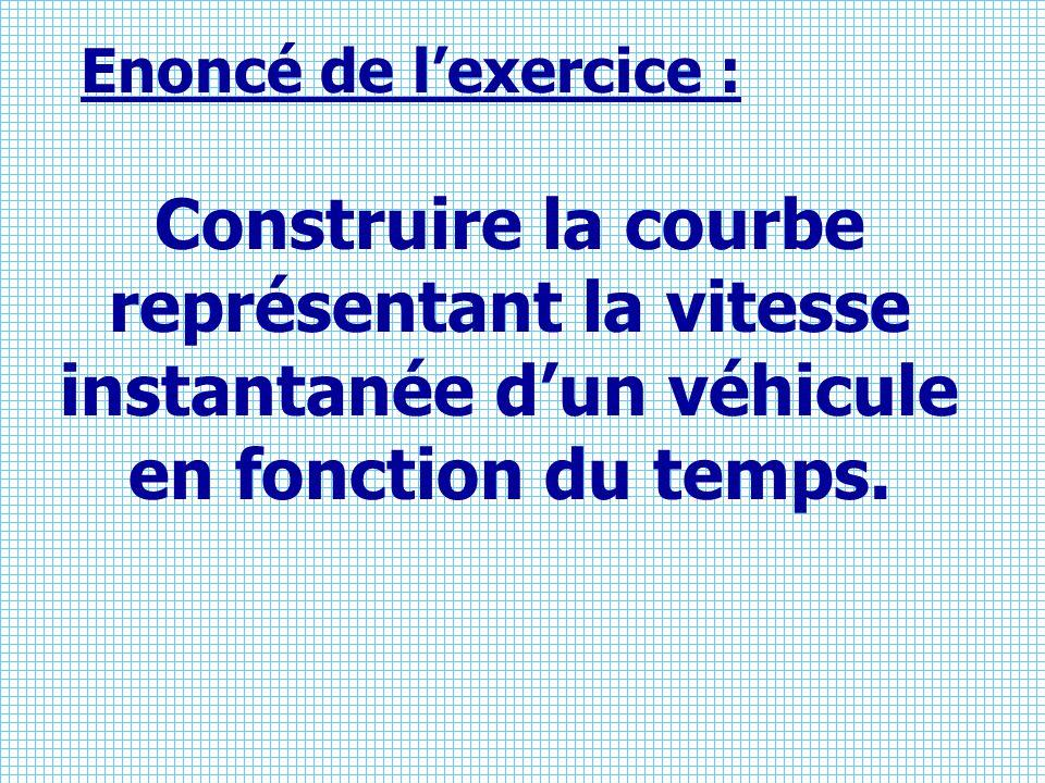 Enoncé de l'exercice : Construire la courbe représentant la vitesse instantanée d'un véhicule en fonction du temps.