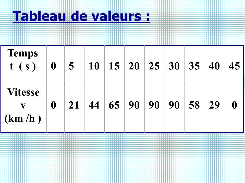 Tableau de valeurs : Temps t ( s ) 5 10 15 20 25 30 35 40 45 Vitesse v