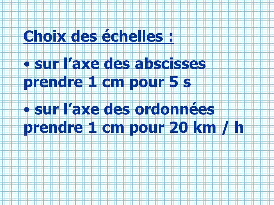 Choix des échelles : sur l'axe des abscisses prendre 1 cm pour 5 s.
