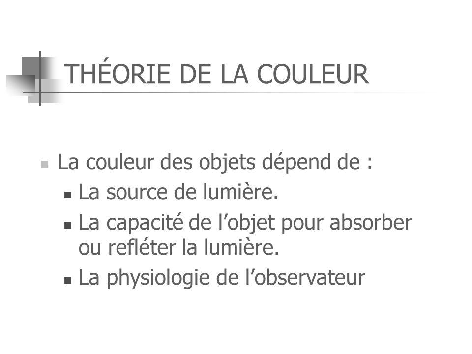 THÉORIE DE LA COULEUR La couleur des objets dépend de :