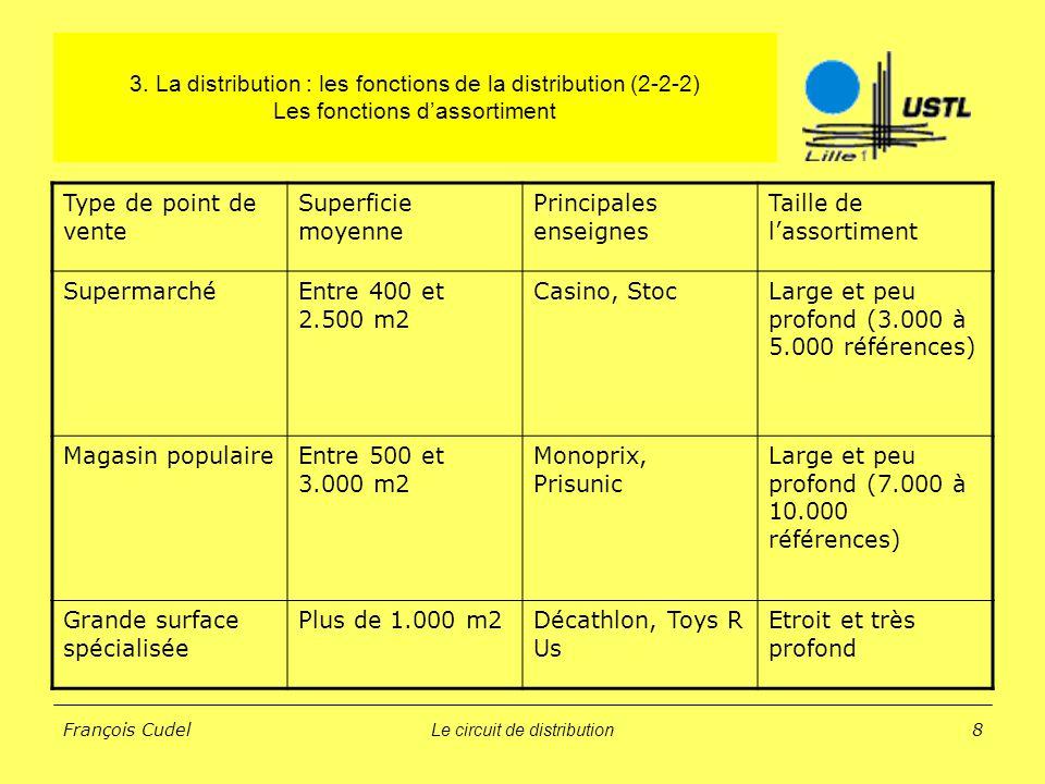 Le circuit de distribution