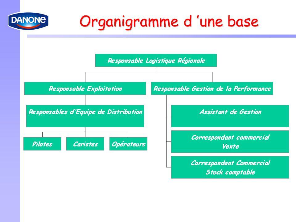 Organigramme d 'une base