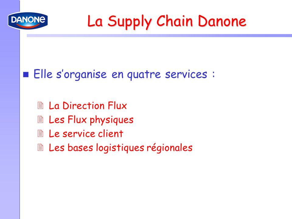 La Supply Chain Danone Elle s'organise en quatre services :