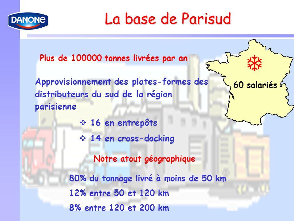 La base de Parisud 80% du tonnage.  Plus de 100000 tonnes livrées par an.