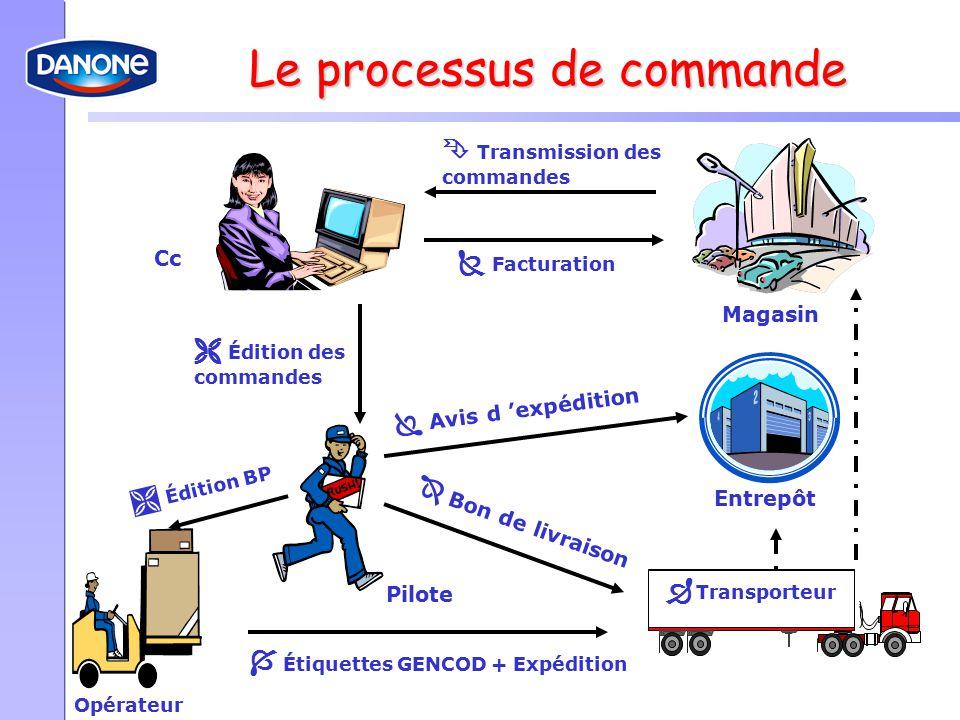 Le processus de commande