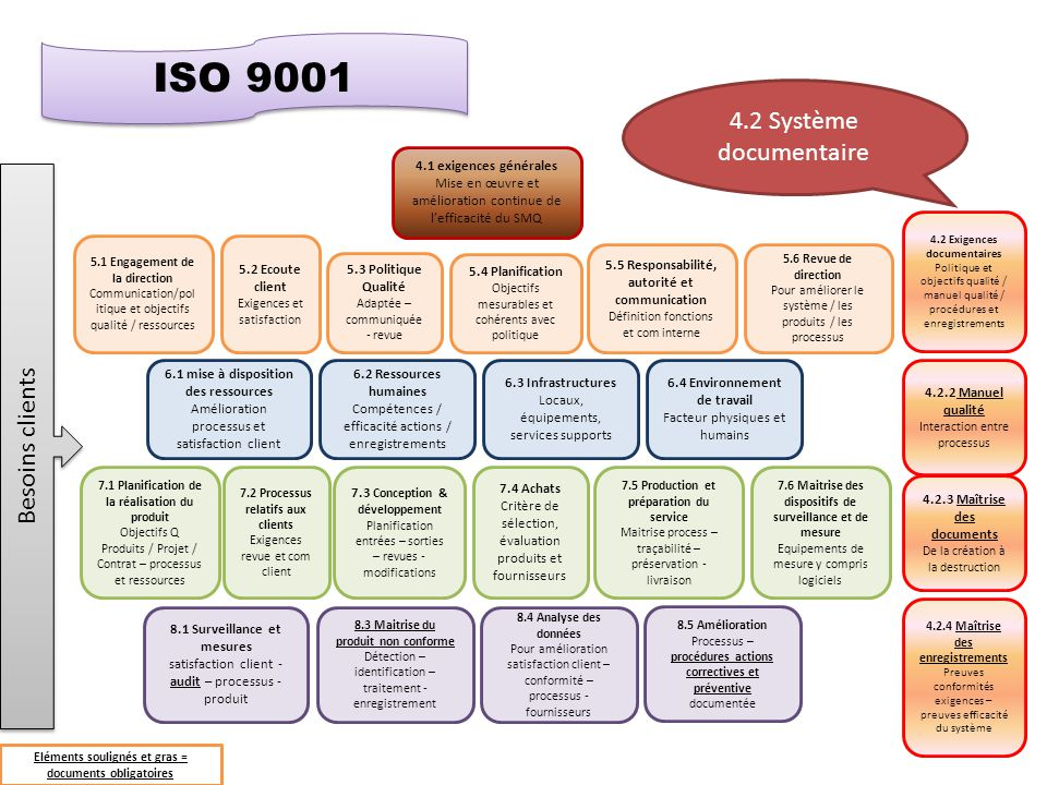 ISO 9001 4.2 Système documentaire Besoins clients