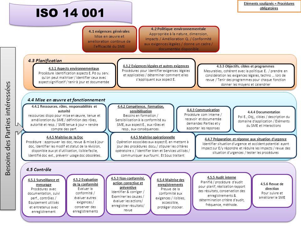 ISO 14 001 Besoins des Parties intéressées 4.3 Planification