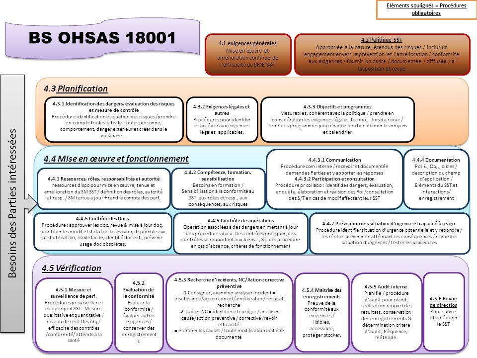 BS OHSAS 18001 Besoins des Parties intéressées 4.3 Planification