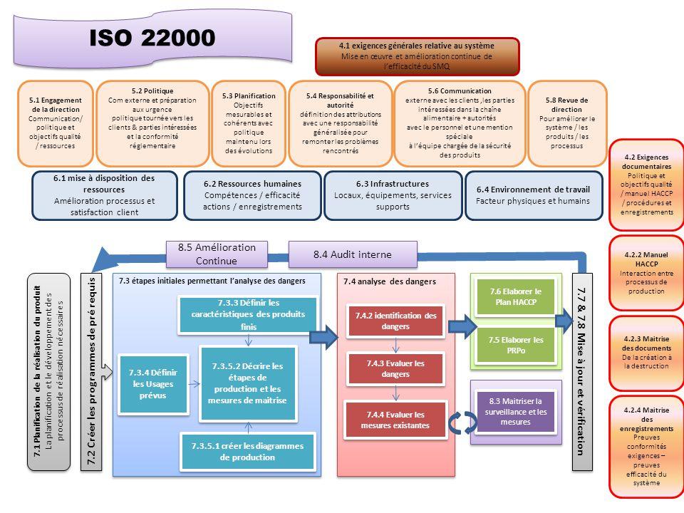 ISO 22000 8.5 Amélioration Continue 8.4 Audit interne