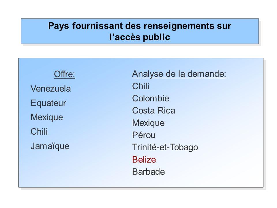 Pays fournissant des renseignements sur l'accès public
