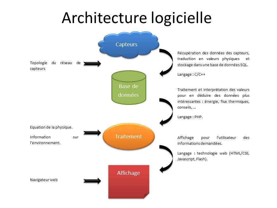 Architecture logicielle ppt video online t l charger for Architecture logicielle