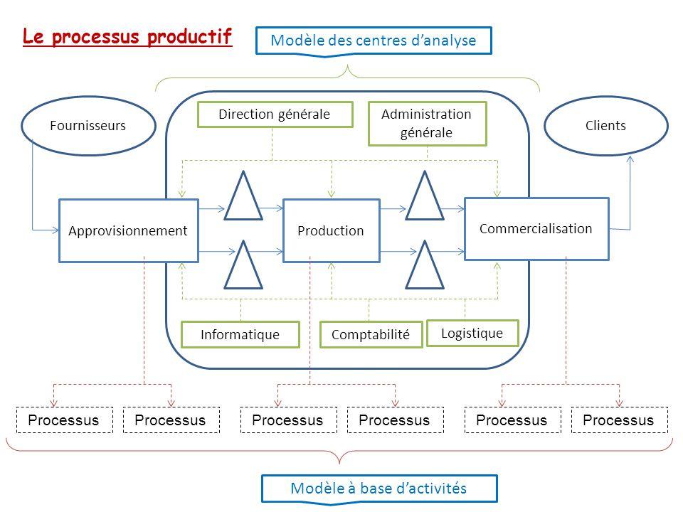 gestion de processus informatique pdf