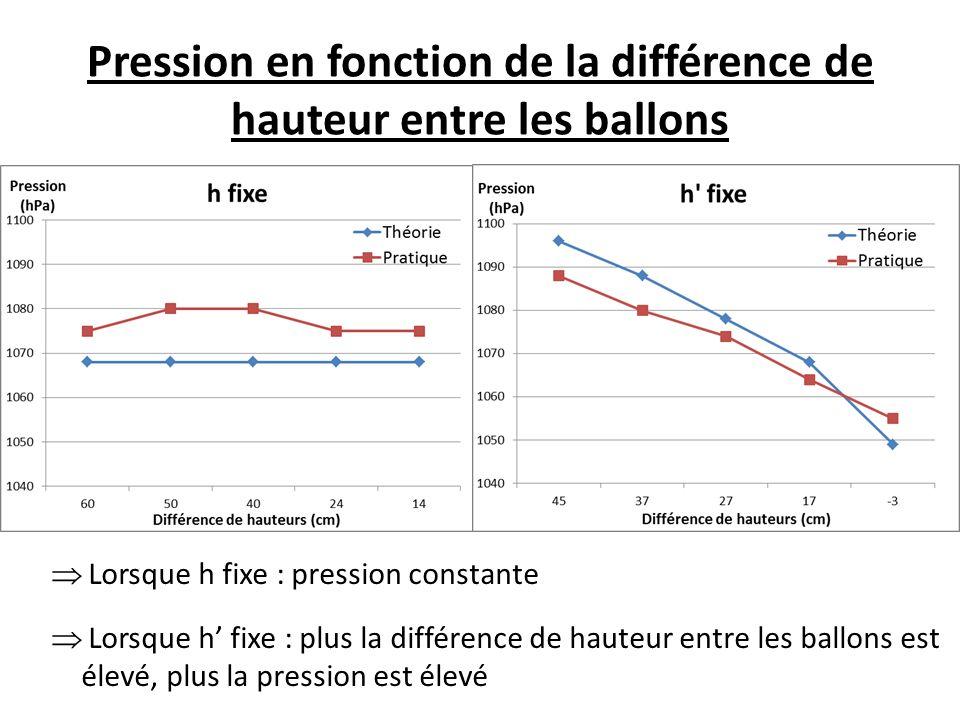 Pression en fonction de la différence de hauteur entre les ballons
